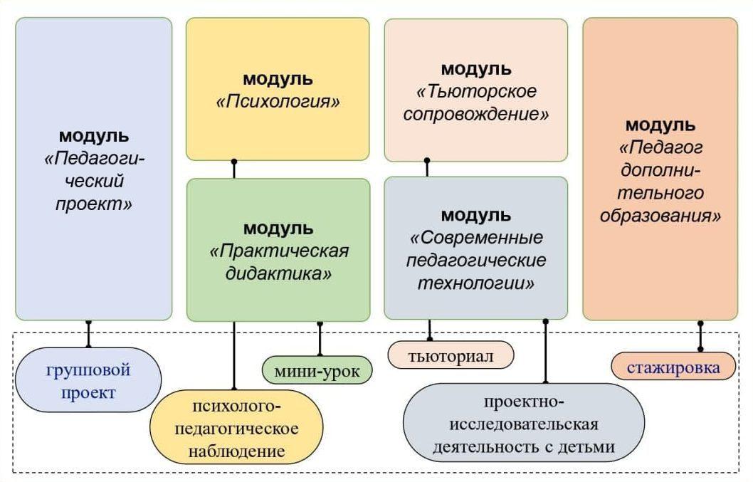 академическая программа